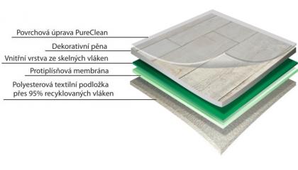PVC podlahy s textilní podložkou Gerflor Solidtex