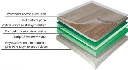 PVC podlahy s textilní podložkou Gerflor Texline